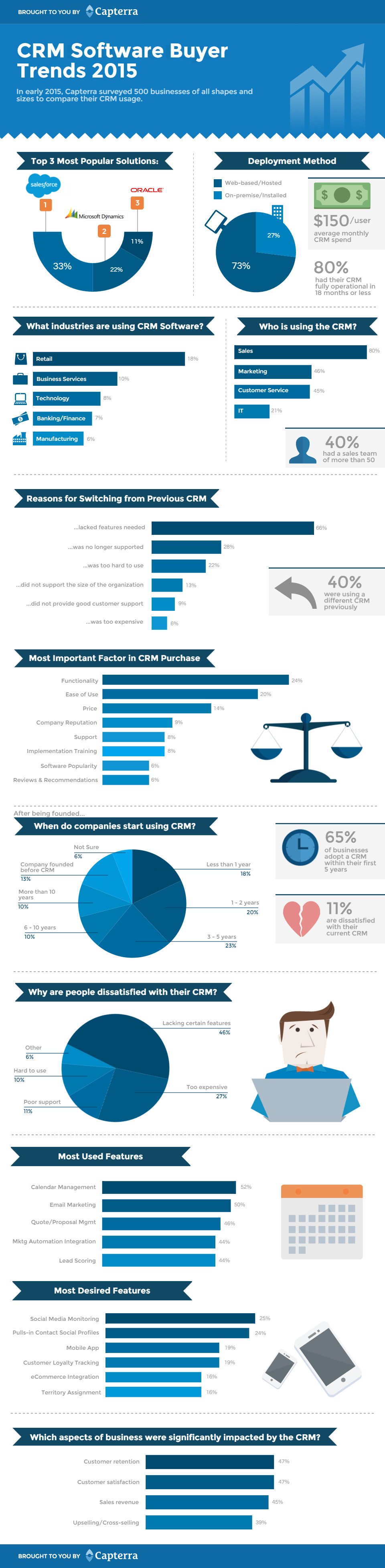 crm-buyer-trends-infographic-v001