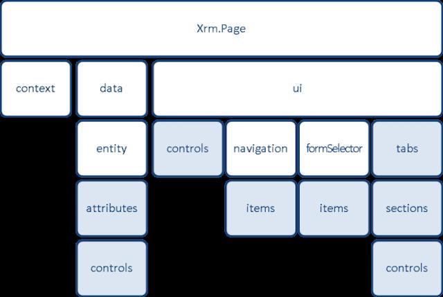 XrmPageModel